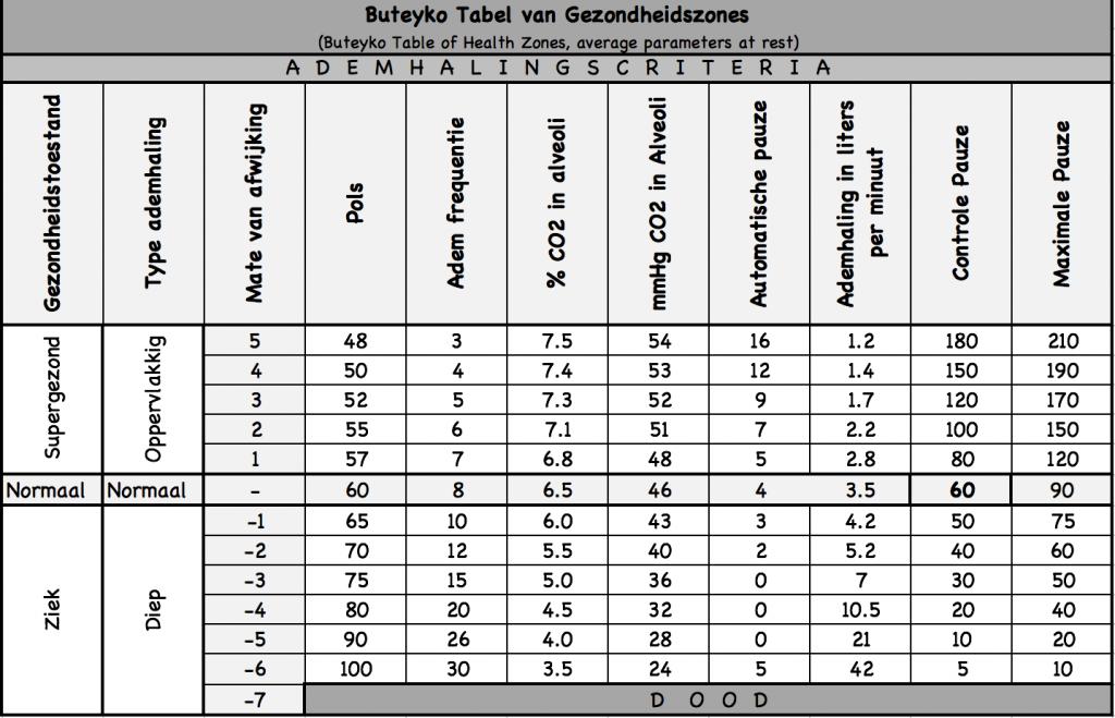 Buteyko table of health Gezondheidszones Ademlab